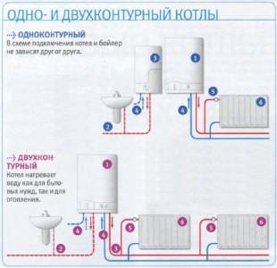 одноконтурный и двухконтурный котлы отопления