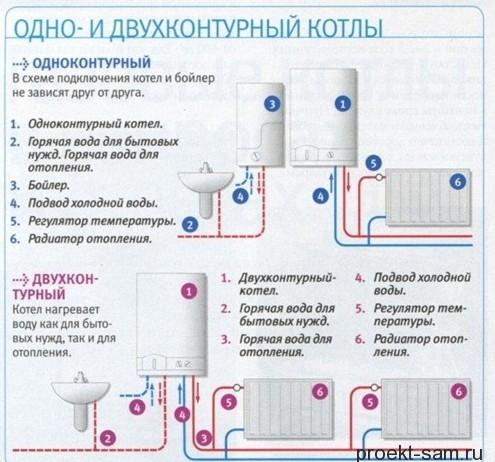 разница между одноконтурным и двухконтурным котлом отопления