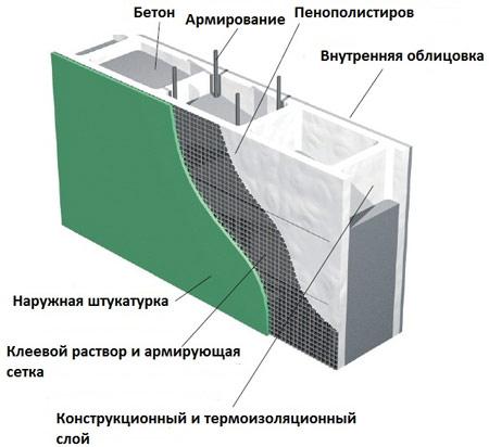 однослойная стена