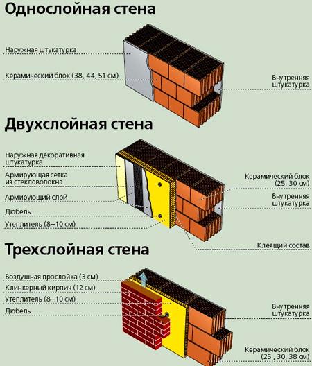 конструкция стен