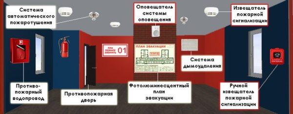 Пожарная сигнализация и система оповещения