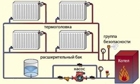 простая схема отопления дома от котла