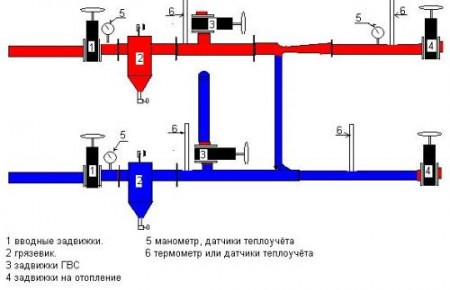 схема устройства труб отопления в многоквартирном доме