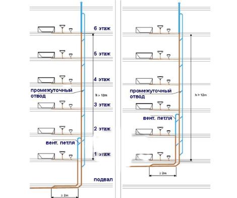 параллельная вентиляция канализации многоэтажного дома