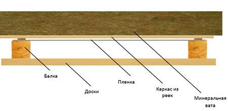 схема пароизоляции коттеджа из дерева