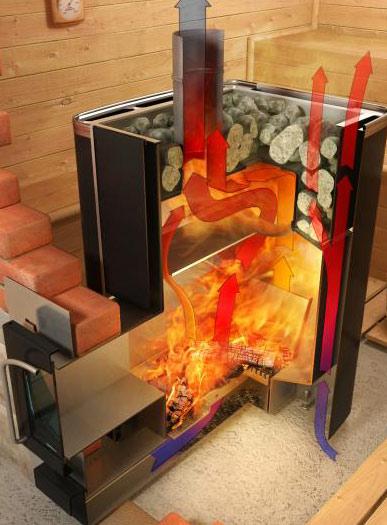 Отопление в бане от печи