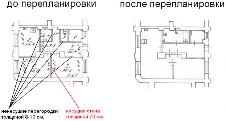 перепланировка кирпичного дома