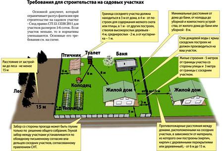Готовый план объекта