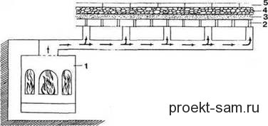 схема устройства ирландской бани