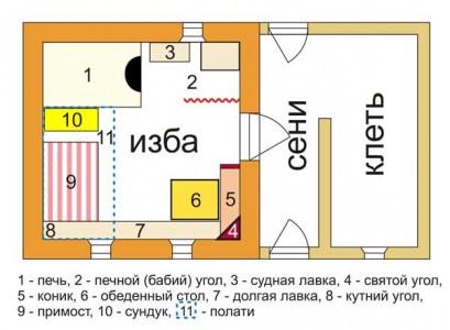 планировка русской избы
