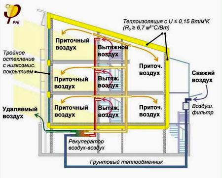 вентиляция пассивного дома