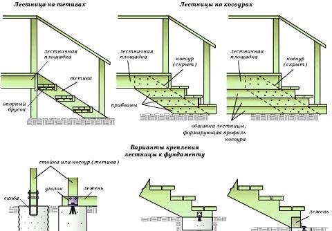 подвесная лестница чертеж