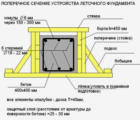 поперечное сечение фундамента