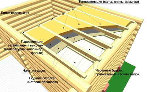утепление потолка баня
