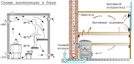 схема устройства правильной вентиляции в бане