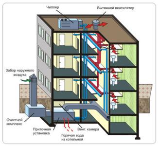 схема устройства принудительной вентиляции в многоэтажном доме