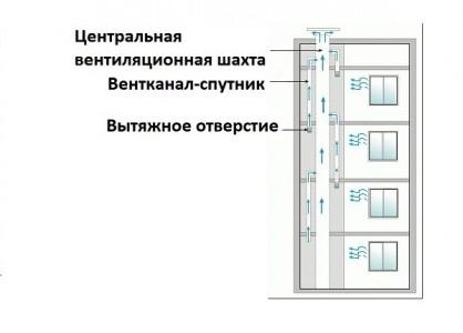 принудительная вентиляция в панельных домах