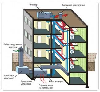 приточная вентиляция многоквартирного дома