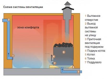 приточно-вытяжная вентиляция бани