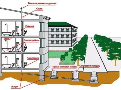 проект канализации многоквартирного дома