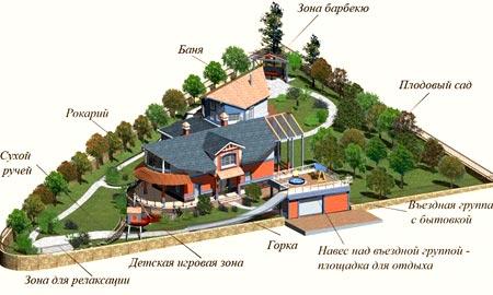проект участок гараж дом