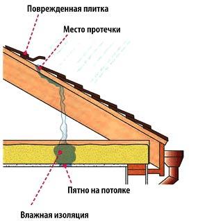 протечка на крыше