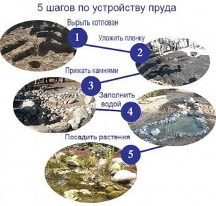 схема гидроизоляции пруда