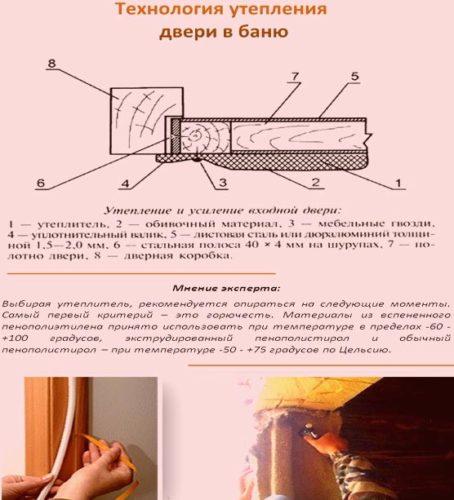 чертеж утепления двери
