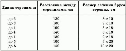 Расчет расстояния между конструкциями