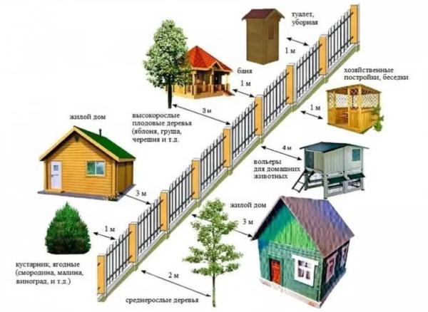 Разрешенное расстояние от ограждений до построек