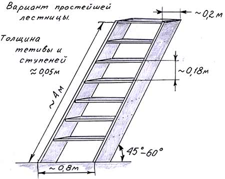 размер лестницы на чердак