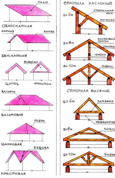 разные конструкции многощипцовых крыш