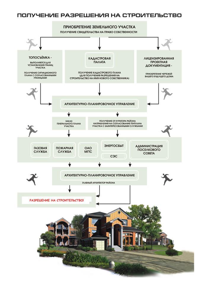 новый закон о разрешении на строительство