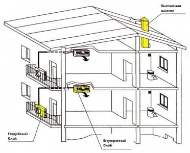 схема работы сплит-системы кондиционирования
