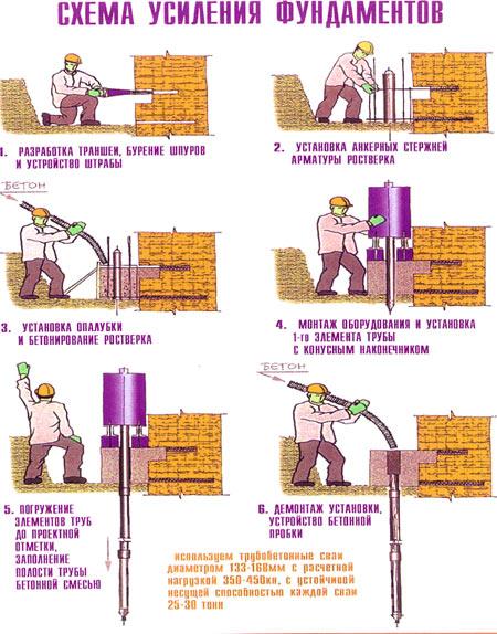 схема ремонт фундамента