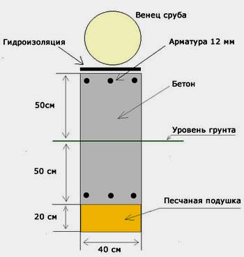 ленточный фундамент под сруб