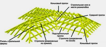 типовая многощопцовая крыша