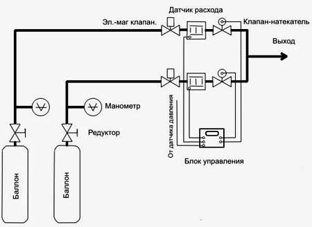 схема подачи газа