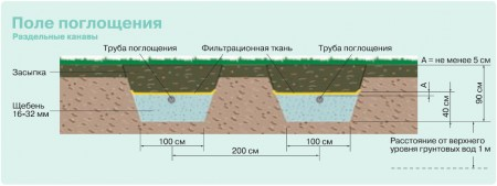 Системы канализации для частного дома