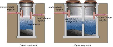 однокамерный и двухкамерный септики