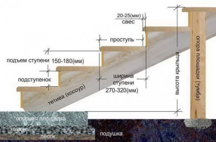 схема постройки бетонного крыльца