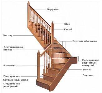схема деревянной маршевой лестницы