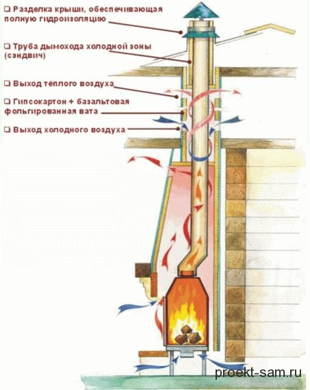 схема дымохода камина