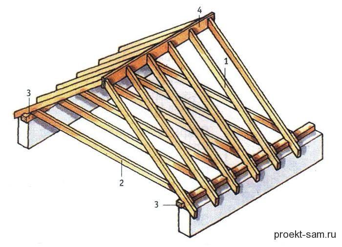 Как построить двухскатную крышу своими руками фото