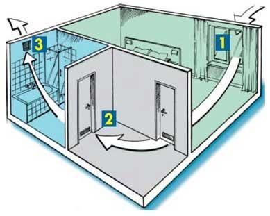 схема естественной вентиляции квартиры