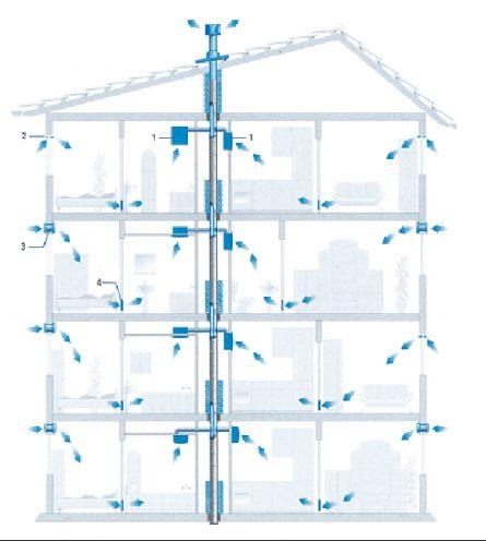 схема естественной приточно-вытяжной вентиляции в многоквартирном многоэтажном доме