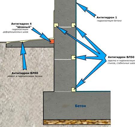 схема гидроизляции