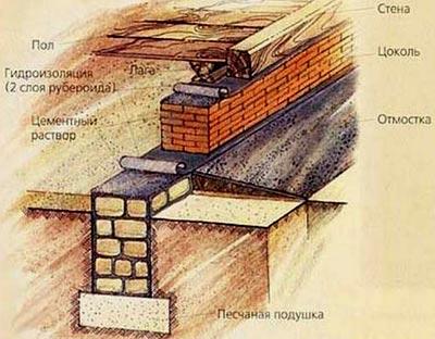 гидроизоляция фундамента из кирпича
