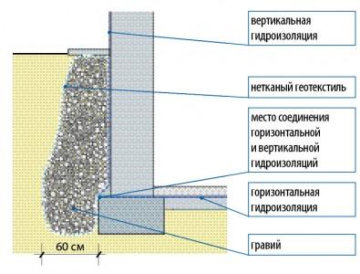 схема гидроизоляции подвала геотекстилем
