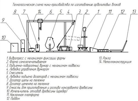 схема изготовления арболитовых блоков